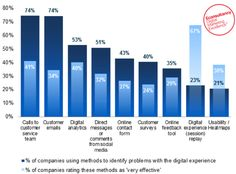How are companies identifying customer experience 'pain points'? | Econsultancy