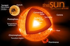 sun images - Google Search