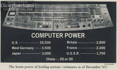 Computer brain power of leading nations as of 1968