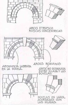 dovela. elemento constructivo que forma el arco puede ser de diferentes materiales como ladrillo, piedra, entre otros