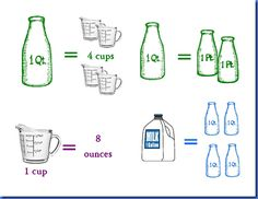 Liquid Equivalents (W13)