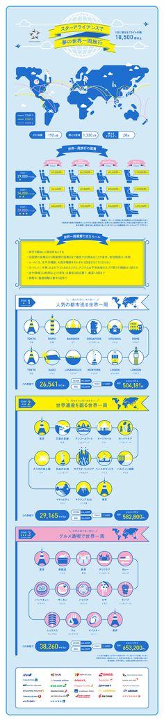スターアライアンスで夢の世界一周旅行 Infographics ANA Travel & Life
