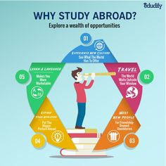 Need another reason to study abroad? #Edudify give you five!