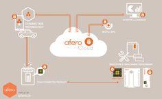 Afero Platform for Smart Home I ioT.do