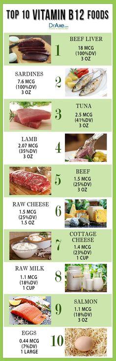 Vitamin B12 List  http://www.draxe.com #health #holistic #natural