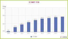 Korea Law Review :: 국가채무 추이 통계표