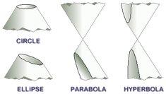Instructional Unit Plan: Conic Sections, Circle, Parabola, Ellipse, Hyperbola