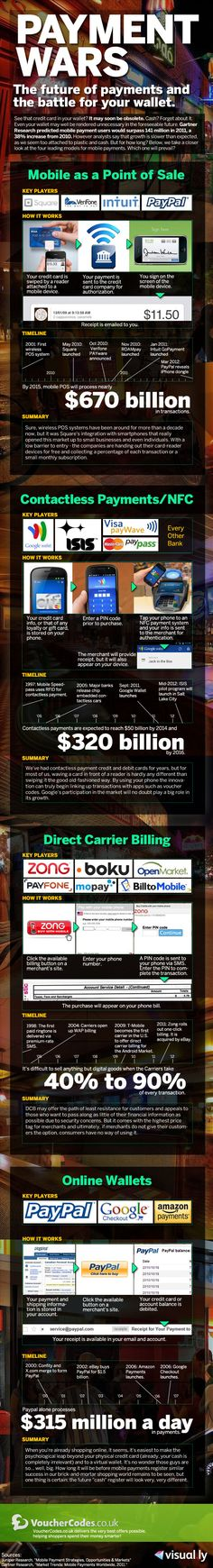 Infographic: Payment Wars - The future of payments and the battle for your wallet. Credit Cards can now be accepted on your mobile phone using mobile apps. Mobile Marketing, Online Marketing, Social Media Marketing, Online Wallet, Software, Information Graphics, Data Visualization, Ecommerce, Tips