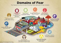 There were 10 major 'domains' of fear addressed by the survey, including crime, government, man-made disasters, natural disasters and personal anxieties