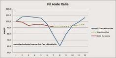 VINCITORI E VINTI: CONFRONTO PIL ITALIA II GUERRA MONDIALE E CRISI DELL'EUROZONA