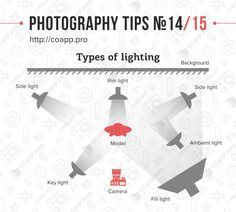 Photography Tips Types of Lighting No. 14 / 15