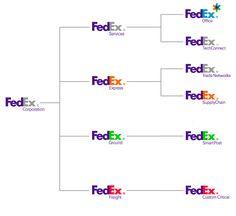 sub branding - Fedex