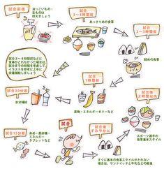 食事の基本スタイル:しょくスポーツ
