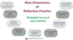 reflective practice | Figure 1: Strategies for nine dimensions of reflective practice. Based ...