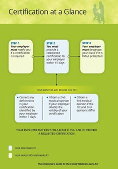 If an employer requires certification of the FMLA leave, this is the process.
