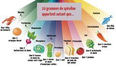 SPIRULINE : découvrez le meilleur complément alimentaire #nutrition #alimentation #régime #maigrir  #spiruline