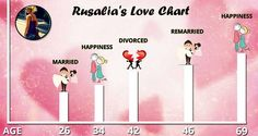 What is your love chart?