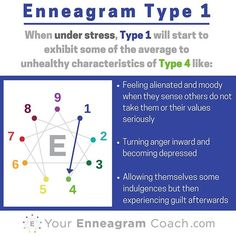#Enneagram #Type1 when you are under stress, you typically move towards and take on some of the average to unhealthy aspects of the Type 4 (see how the lines connect?). Learning this can be a major asset to your growth because you'll be more attuned to when you are struggling, extend yourself some grace (since in Christ there is no condemnation) and learn how to care for yourself towards the path of growth and liberation in the direction of growth (next series).