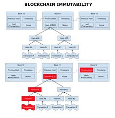 Blockchain Immutability Seo Software, Open Source Projects, Blockchain Cryptocurrency, Cryptocurrency Trading, Seo Tools, Mobile Technology, Blockchain Technology, Mechanical Engineering, Crypto Currencies