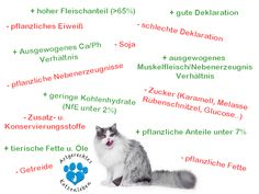 Hier habe ich eine Nassfutterliste für Katzen erstellt. Diese Futterliste soll Haltern die Umstellungsphase erleichtert und erfahrenen Katzenhaltern mehr Sortenvielfalt bieten. Auf dieser Liste können ALLE Marken bedenkenlos im Wechsel mit weiteren Marken gefüttert werden. Es ist keine Marke auf dieser Liste die ich NICHT füttern würde. Rot steht also nicht für ein Verbot sondern… Read More »