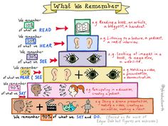 Remember | Flickr - Photo Sharing!
