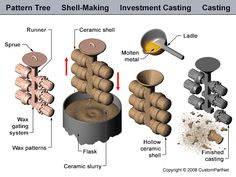 This is the process in a nutshell. A wax pattern tree is made of the complex parts. The tree is covered in a hard ceramic slurry which is left to dry. The wax is then melted out before molten metal is poured in to fill the cavities left. After the metal has cooled the hardened slurry is broken off and the metal parts are removed from the tree and cleaned up.