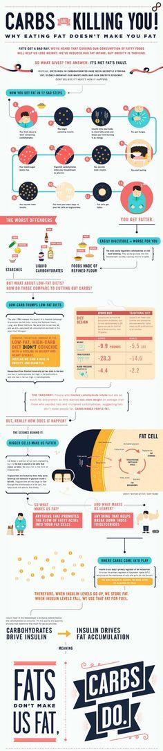Tips managing diabetes. Bad carbs vs good carbs. Eating fat does not make you fat