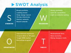 You gotta have a SWOT Analysis slide in your deck to help draw the big picture. Check it out in the free SlideRocket Marketing Plan Template.