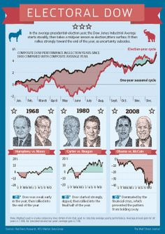 In election years, the Dow usually starts off strong, loses steam and then rallies again later in the year. #infographic