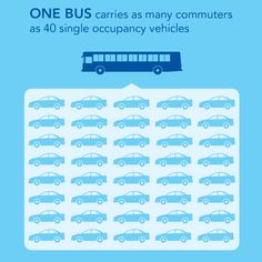 One bus carries as many commuters as 40 single occupancy vehicles.
