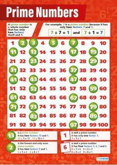Prime Numbers Maths Poster is part of Gcse math - Math Worksheets, Math Resources, Math Activities, Math Vocabulary, Math Math, Ks2 Maths, Numeracy, Kindergarten Math, Learning Multiplication