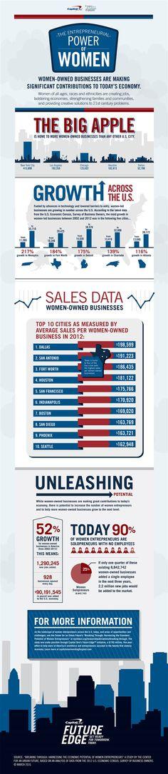 EL papel de la mujer en la mayor economía del mundo. #DiaDeLaMujer #Infografia