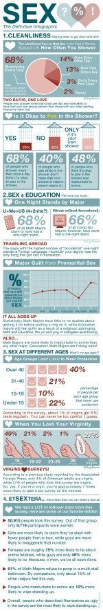 Psychology infographic and charts   Sex…   Infographic   Description  Sex    - #Psychologyinfographics