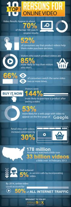 Top 10 reasons for online video #Marketing #infographic That's why - here's how: http://www.powerstart-webinars.com/video-marketing/