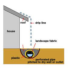 concrete and covered side drainage system for home - Google Search