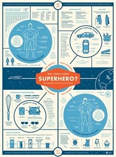 """Would I Make A Good Superhero?"" is a mighty poster design by Charley Chartwell (previously) that helps answer the question of whether one would make a great superhero. The poster is available to p..."