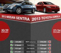 Poor Corolla buyers #Sentra #Wins