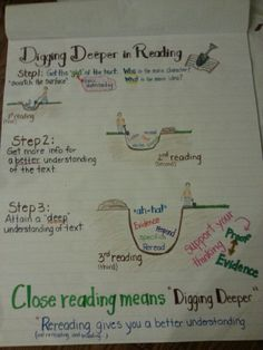 Anchor chart for digging deeper with close reading