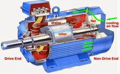 Squirrel cage motors are the most commonly used type motors and those motor has get their name from the appearance of rotors. Being rugged and requiring neither a separate DC power source nor slip-rings. They are essentially constant speed devices when energized by a constant frequency AC supply, however electronic speed control is available. Over …