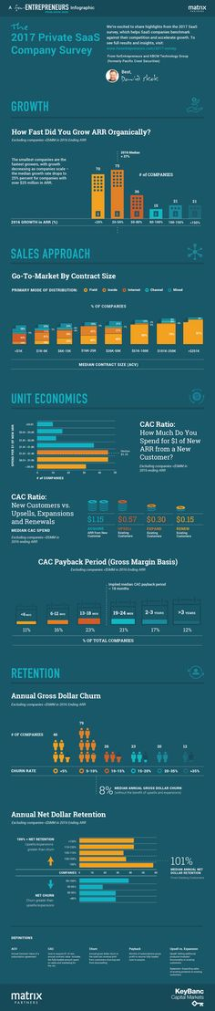 The third annual forEntrepreneurs SaaS Survey Infographic shares top highlights from this year's SaaS Survey results! You can find the full 2017 survey results here: Part 1 shares growth rates, go-… Search Engine Marketing, Seo Marketing, Business Infographics, Small Company, Data Science, Economics, Competition, The Unit, Finance Books