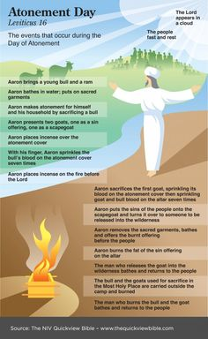 The Quick View Bible » Atonement Day