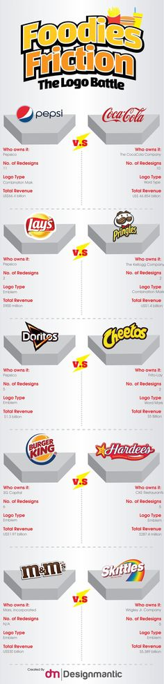 Food infographic  [INFOGRAPHIC]: Foodies Friction  The Logo Battle!