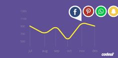 6 outils pour analyser la performance de ses concurrents sur les réseaux sociaux