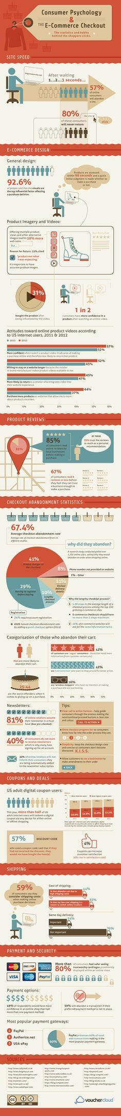 Why You're Really Losing Online Sales #infographic #ecommerce