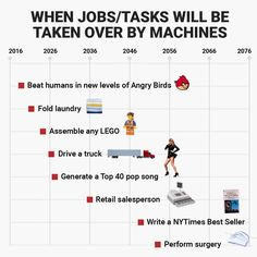 Don't expect to see a human behind the wheel of an 18-wheeler in 2027, or a set of human hands preforming a delicate surgery in 2053. Sounds crazy, right? According to a new study from Oxford and Yale University researchers, artificial intelligence is slated to take over almost all human tasks. Lead investigators found that the tasks most likely to get automated within the next 10 years are rote, mechanical tasks. More complex and creative tasks, like writing books and performing high-level…