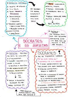 mapa mental Sócrates