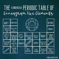 Introducing the condensed period table of elements! Which element do you relate to the most? Type 5 Enneagram, Mbti Personality, Personality Psychology, Isfj, Strong Relationship, Relationships, 2 Instagram, What Is Love, No One Loves Me