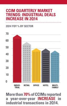 CCIMs reported a big increase in 2Q2014 industrial deals | @CCIM commercial real estate