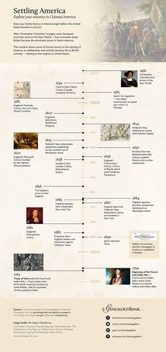 http://blog.genealogybank.com/wp-content/uploads/2014/09/american-colonial-timeline-1040.jpg
