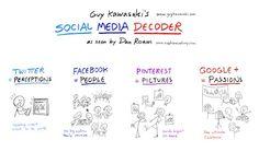 Social Media Decoder by +Dan Roam of the Napkin…